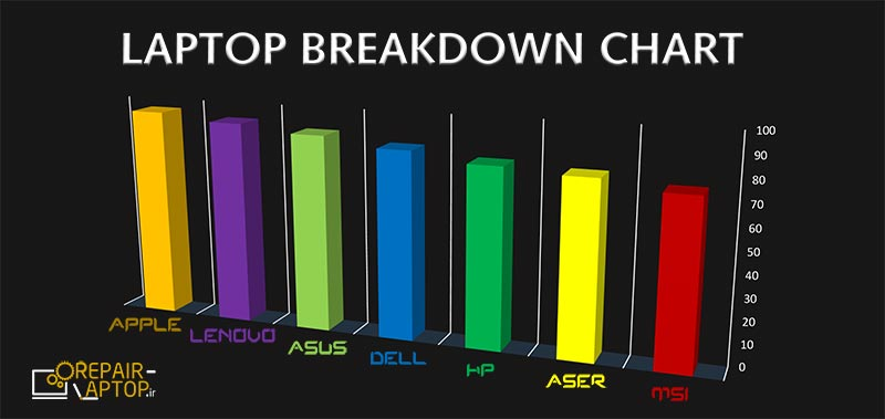 نمودار خرابی لپ تاپ ها